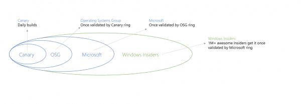 Ring1 600x209 - Cómo descargar la vista previa técnica de Windows 10 Primera actualización importante con el nuevo Centro de acción (notificación)