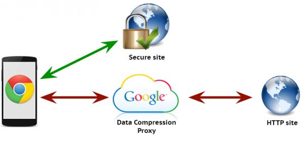 proxy de compresión 600x281: acelerar la navegación web en Chrome habilitando el proxy de compresión de datos